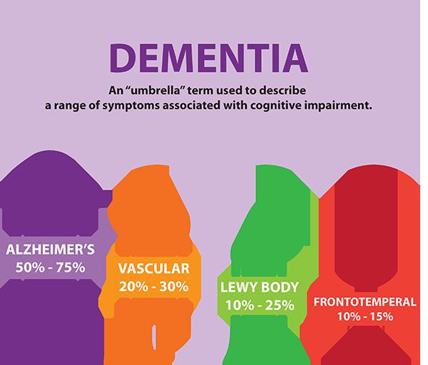 pierderea în greutate a alzheimer demență demență